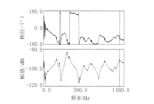 发电机出租安装基础上测点的横向导纳.png