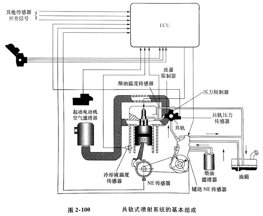 发电机喷射系统的基本组成-95.jpg